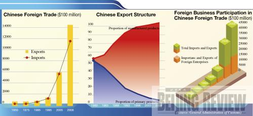 foreign trade of china Free trade agreements (ftas) have proved to be one of the best ways to open up foreign markets to us exporters trade agreements reduce barriers to us exports.